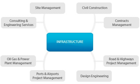 infrastructure chart