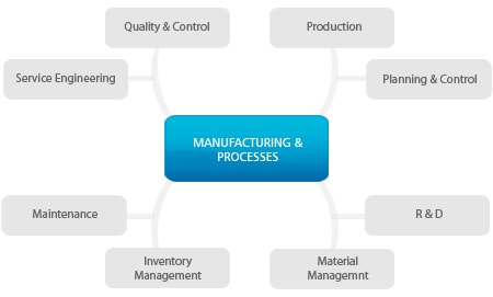 manufacturing chart