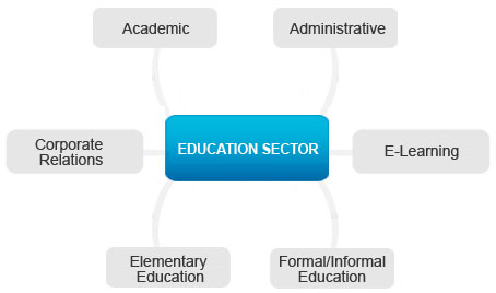 education graph