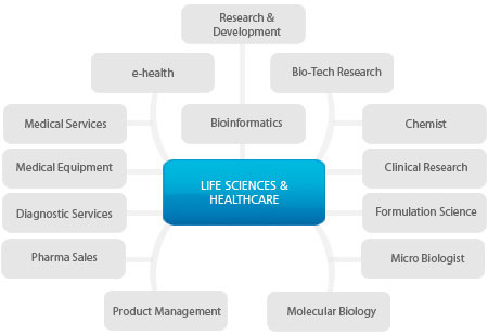 globalhunt life sciences and healthcare