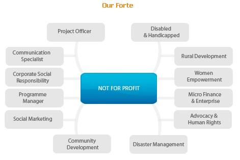 not for profit ngo ngo recruitment
